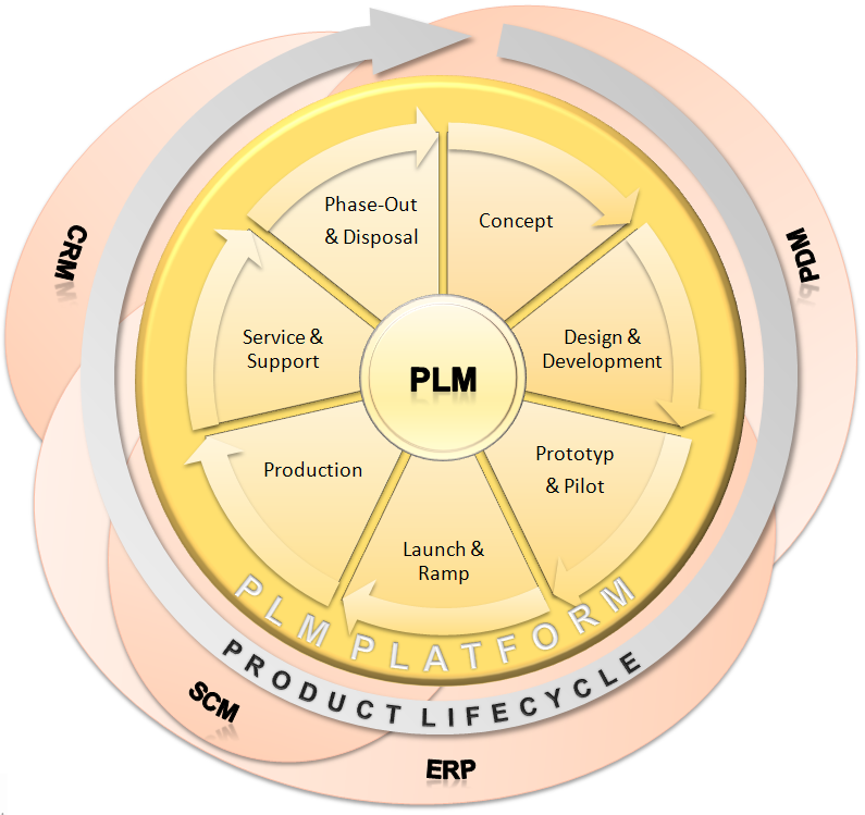 Kit Lectures Lectures Product Lifecycle Management Plm